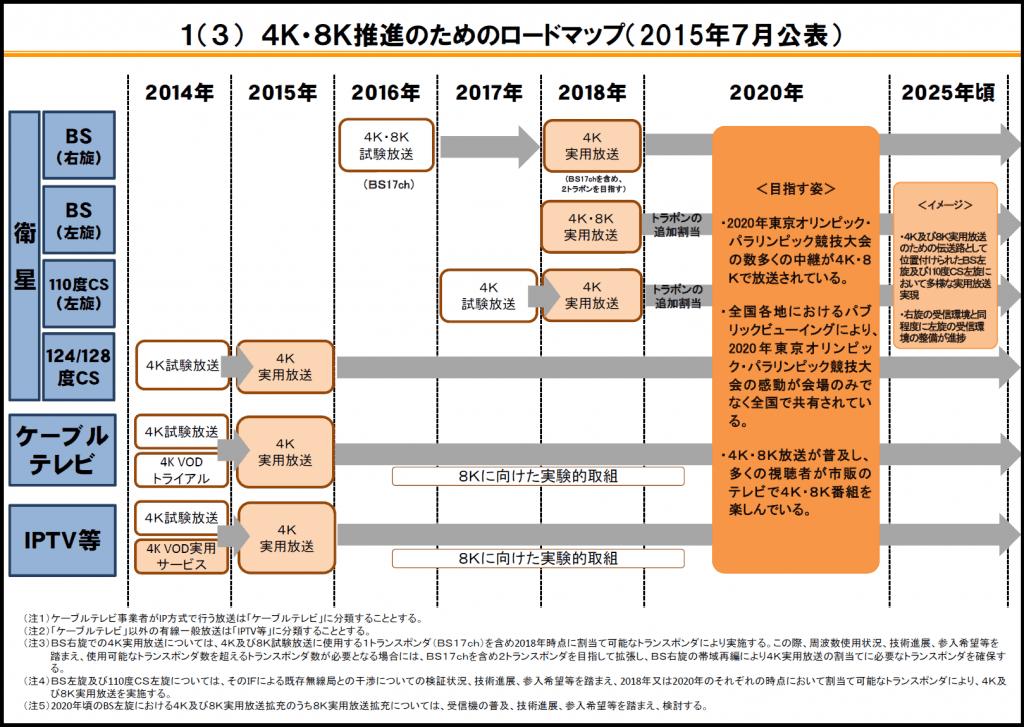 BS-Digital-4K