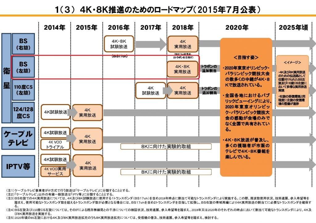 4K・8Kロードマップに関するフォローアップ会合 第二次中間報告_ページ