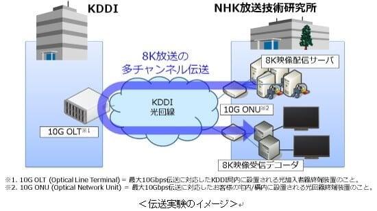 kddi-8k