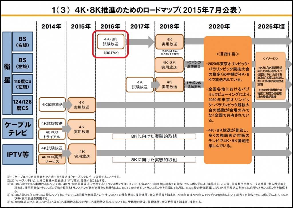 4k8k-roadmap