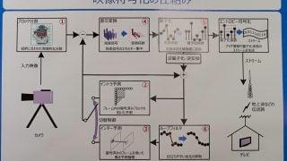 JVETが開発を進めているHEVC/H.265を超える次世代符号化技術とは?