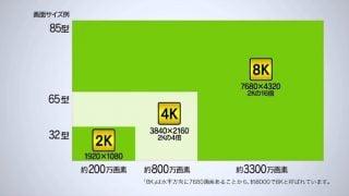 総務省 平成30年12月から実用放送開始の「BS等4K・8K放送」について紹介動画を公開