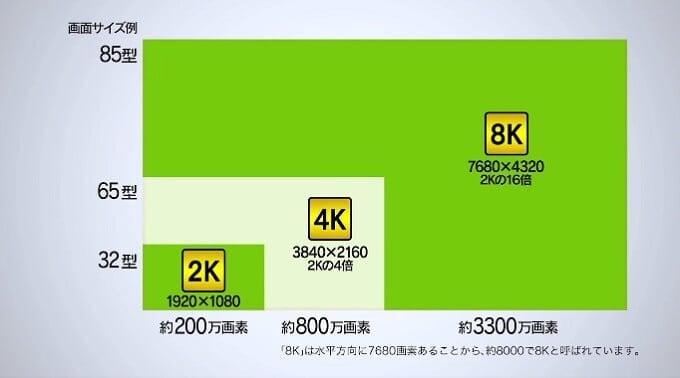 総務省 平成30年12月から実用放送開始の「新4K8K衛星放送」について紹介動画を公開