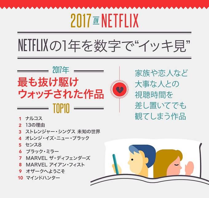 2017 Netflixのユーザーが最も見た作品 ランキングで発表!あなたはもう見た?